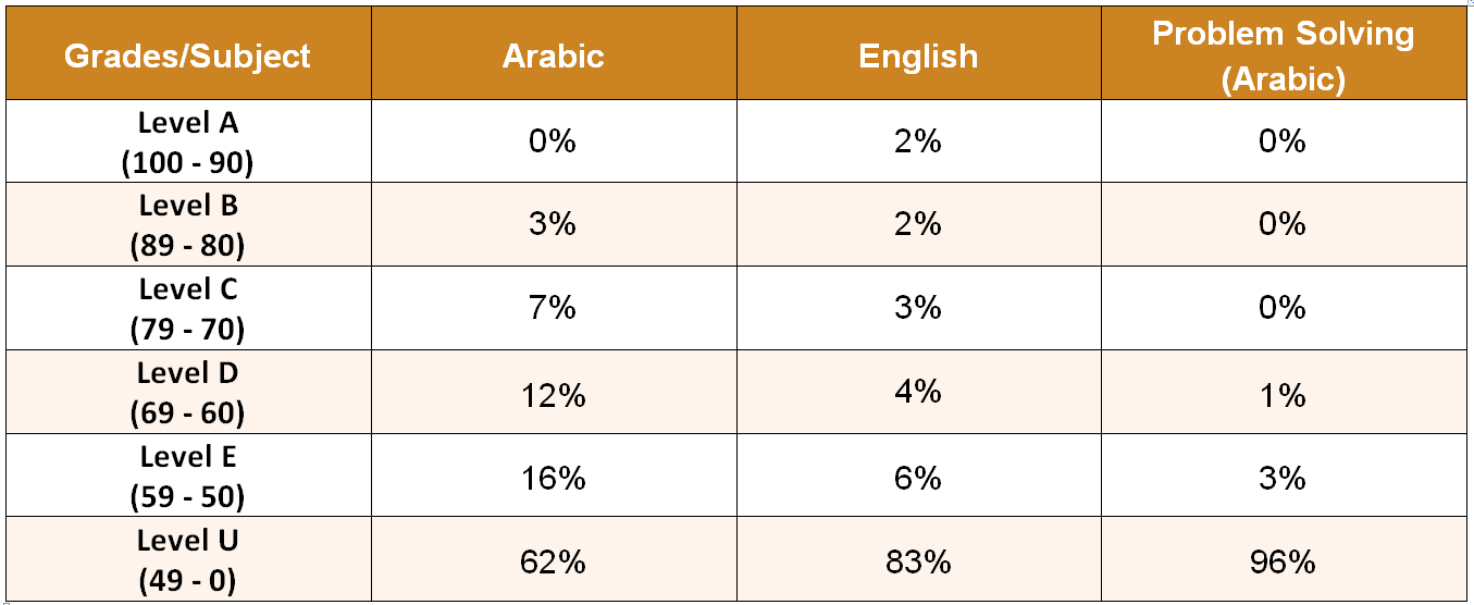 National Examinations Reports & Results - Grade 12 National